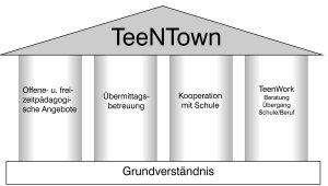 Teentown Angebot